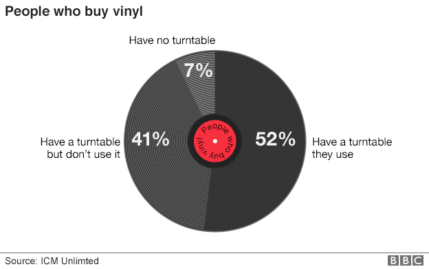 Over Half Of Vinyl Owners Don't Listen To Their Records