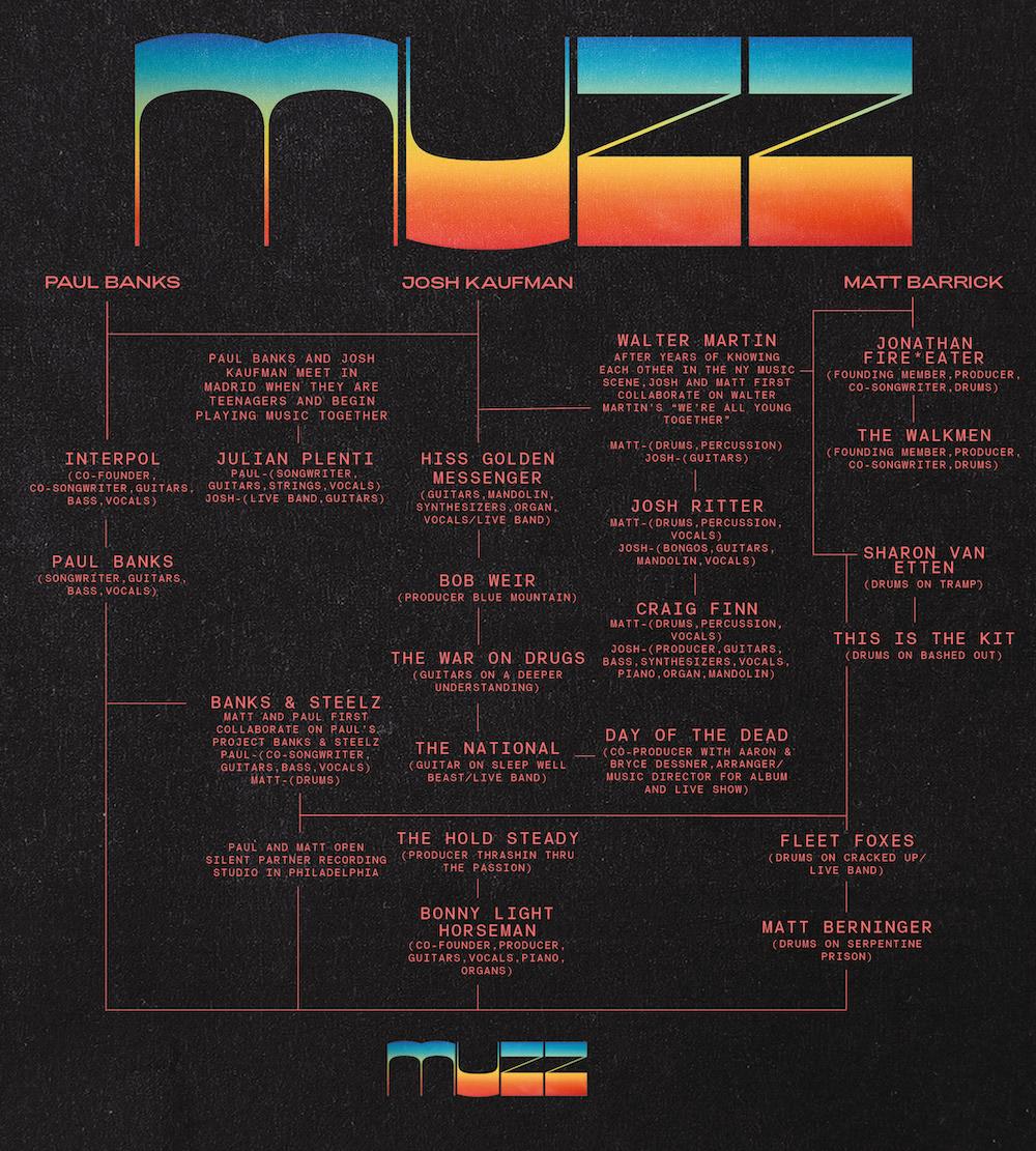 New York indie supergroup Muzz talk us through their family tree