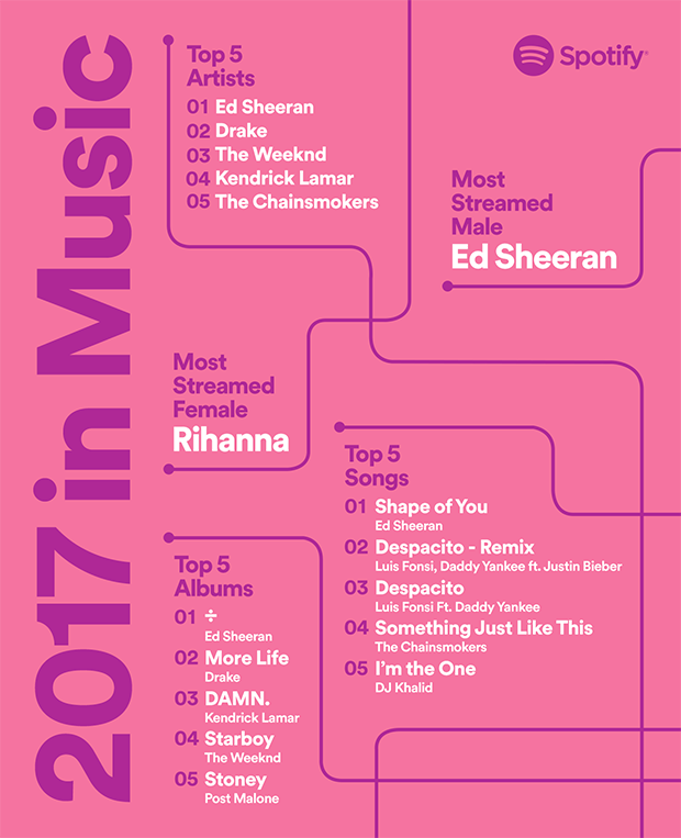 Rihanna and Ed Sheeran were Spotify's most popular artists of 2017