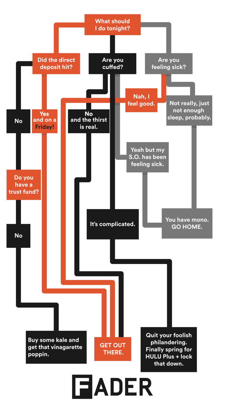 Here's A Flowchart To Help You Decide What To Do Tonight